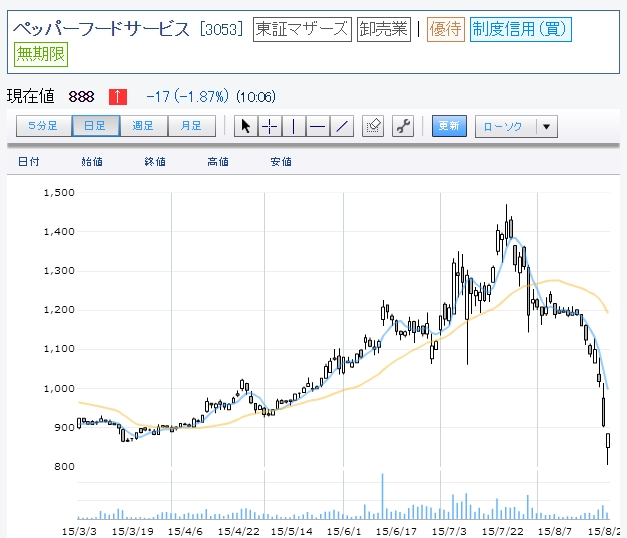 いきなり ステーキ 株価