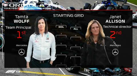 F1 2021 Team Principals Starting Grid