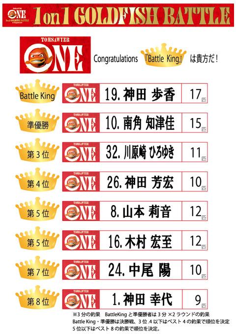結果 ランキング表(ベスト8)