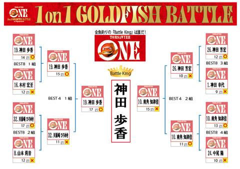 ベスト8結果 1on1 ベスト8 トーナメント表
