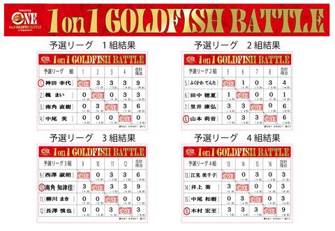 予選リーグ結果 記録添付ボード(1-4組)