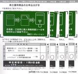 2012東建コーポレーション株主優待選択