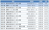 2017_11TV東京抽選結果2