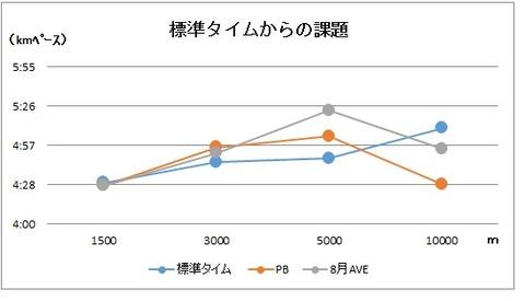 グラフ ちゅちゅポン