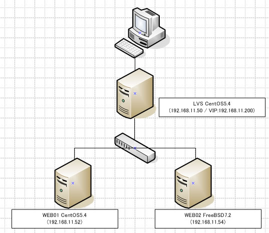 how to use o2 optimization gcc