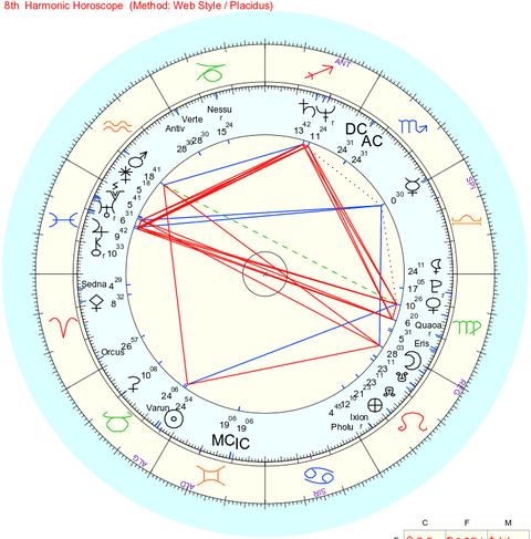 8th_Harmonic_Chart_Blog