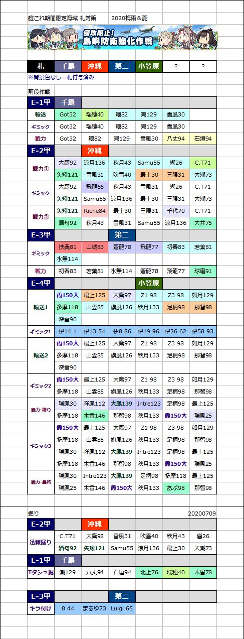 イベ 2020 e3 艦 これ 梅雨 【2020秋イベ】E3甲 ギミック&戦力ゲージ