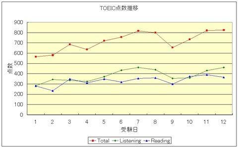 7_graph