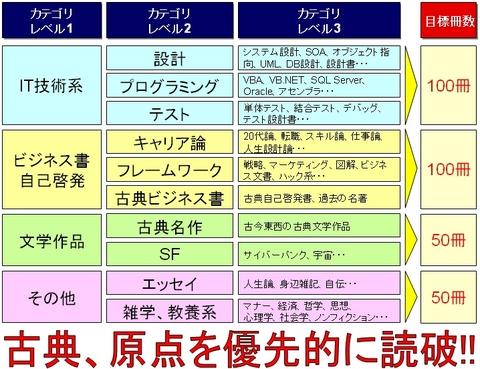 2009年読書戦略