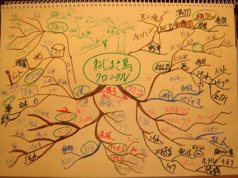 ねじまき鳥クロニクルマインドマップ
