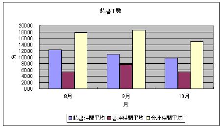 書評時間グラフ