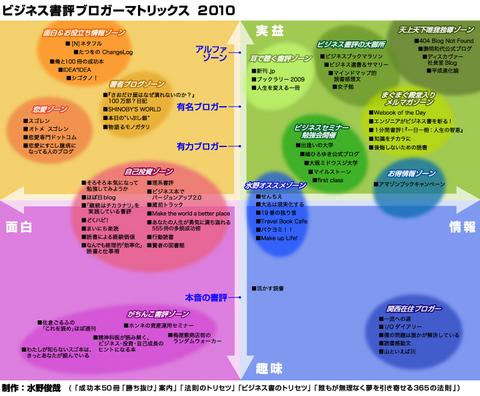 ビジネス書評ブロガーマトリックス2010
