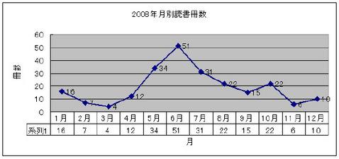 2008年月別読書冊数