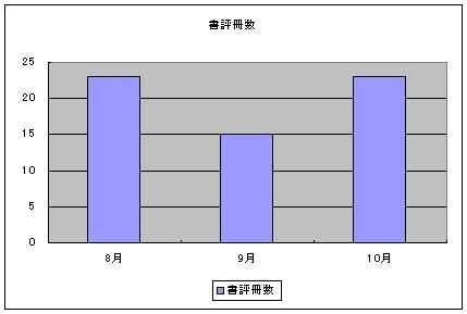 書評冊数グラフ