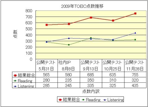2009年TOEIC点数推移グラフ