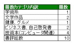 1月書評カテゴリ内訳