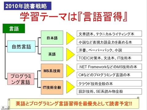 2010年読書戦略