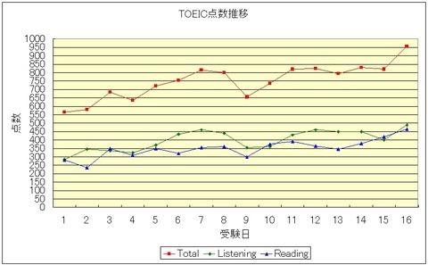 graph_955
