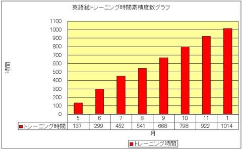 time_graph