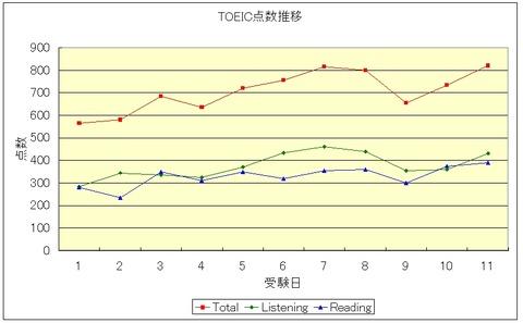 TOEIC点数推移グラフ