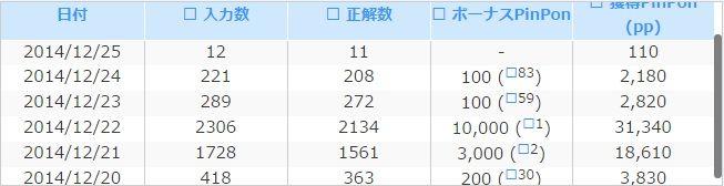 20141225お財布タイピング