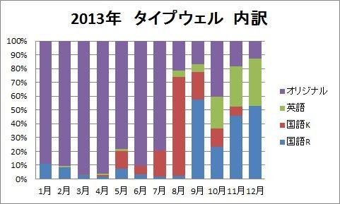 2013年タイプウェル内訳