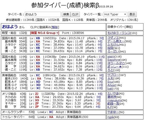 タイプウェル、殿堂No.6グループτ入り&トゥルータイパーExpertレベル到達!
