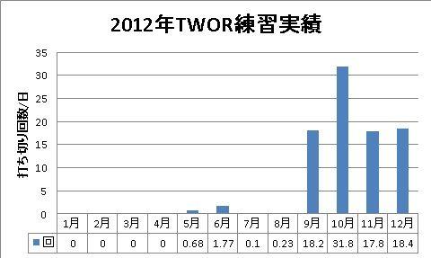 2012年TWOR練習実績