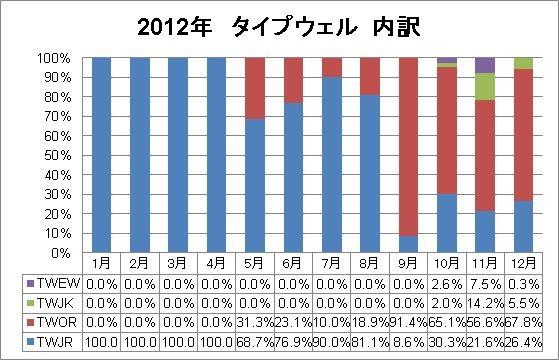 2012年タイプウェル内訳