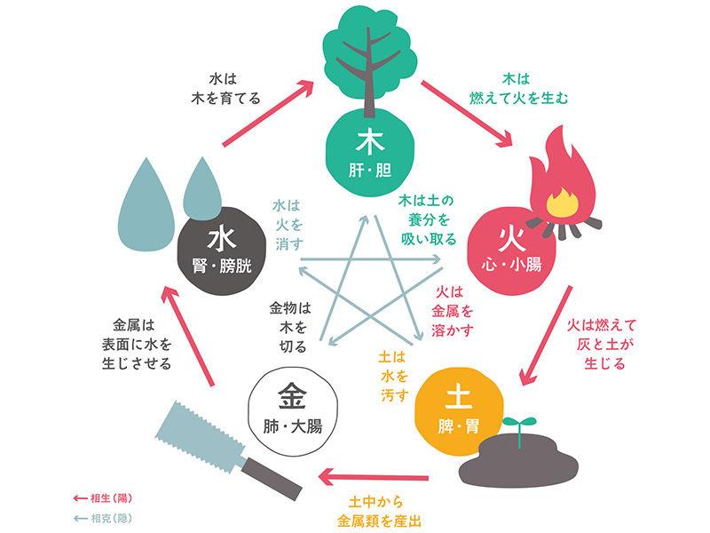自然の循環