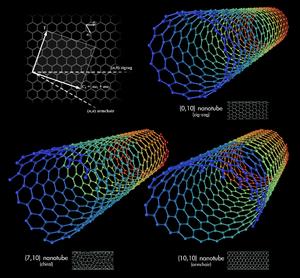 300px-Types_of_Carbon_Nanotubes