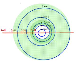 Estimated_extent_of_the_Solar_Systems_habitable_zone