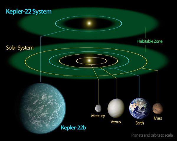 600px-Kepler-22b_System_Diagram