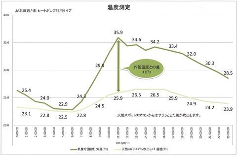 温度測定20130813グラフ