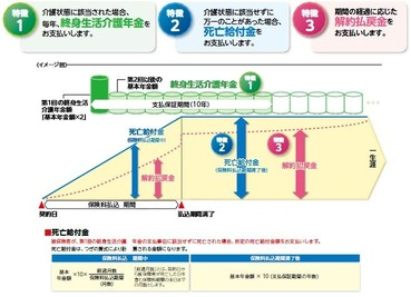 taiyo-seimei-may-kaigo-best-coverage