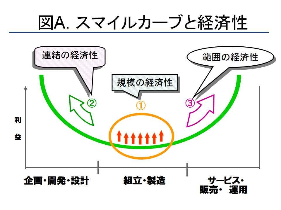 スマイルカーブ : kikuzakaのblog