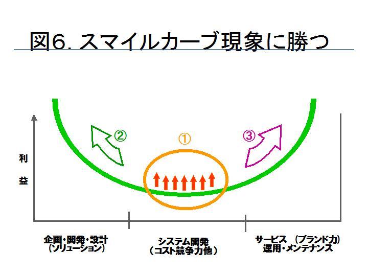 スマイルカーブの作り方と活用入門(後編) : kikuzakaのblog