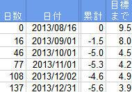 2013年ダイエット総集編