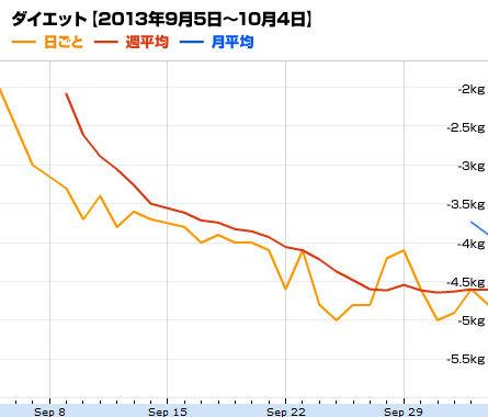 ダイエットグラフ【2013年9月5日~10月4日】