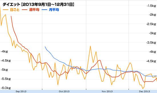 2013年ダイエット総集編 グラフ