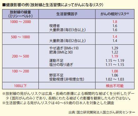 健康影響の例(放射線と生活習慣によってがんになるリスク)