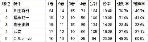 2016秋華賞騎手