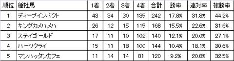 2016秋華賞種牡馬
