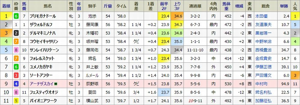 170812札幌03結果