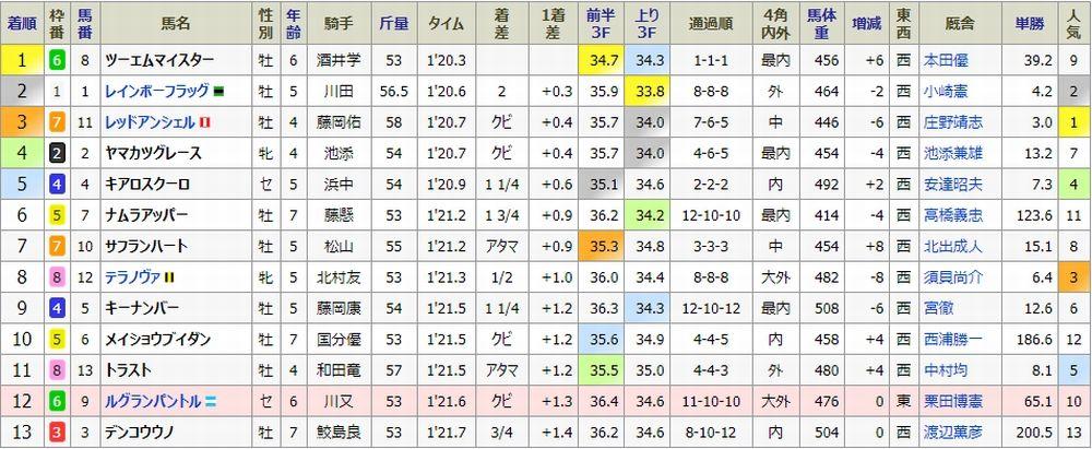 180917 阪神11結果