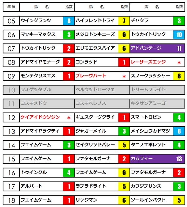 ダイヤモンドステークス★うマニア指数