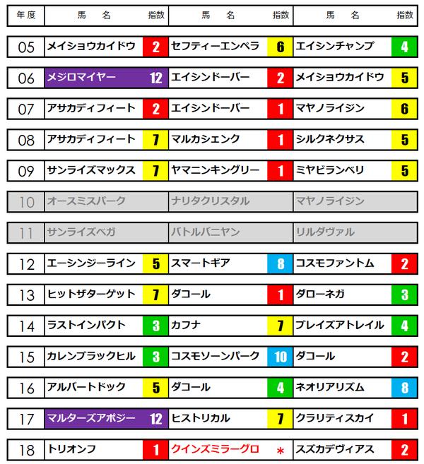 小倉大賞典★うマニア指数
