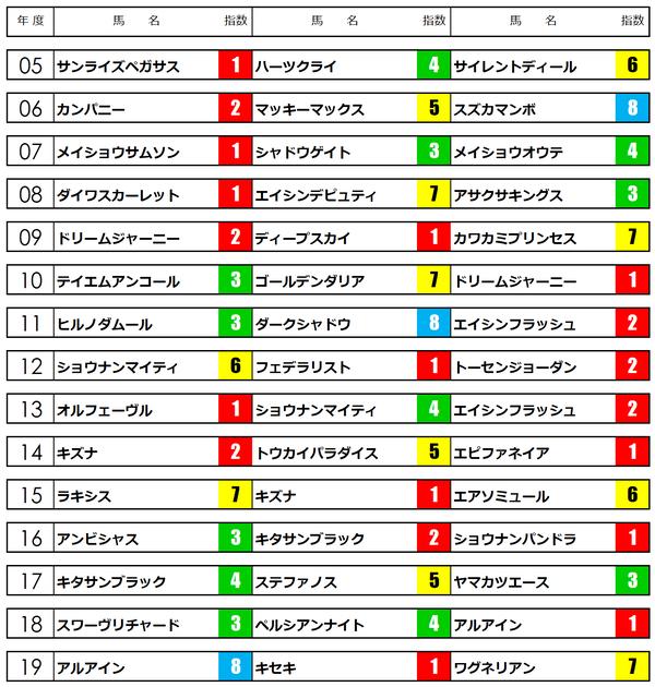 2020大阪杯