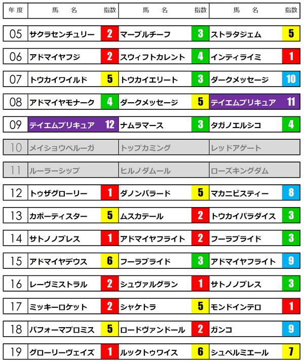 日経新春杯2020