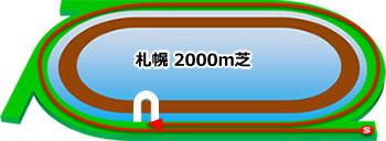 札幌記念★うマニア指数